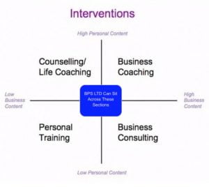 BPS coaching interventions graphic